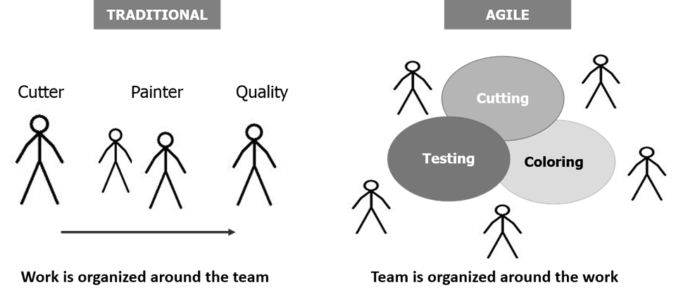 Traditional vs agile approach of managing work for Agile vs traditional methodologies