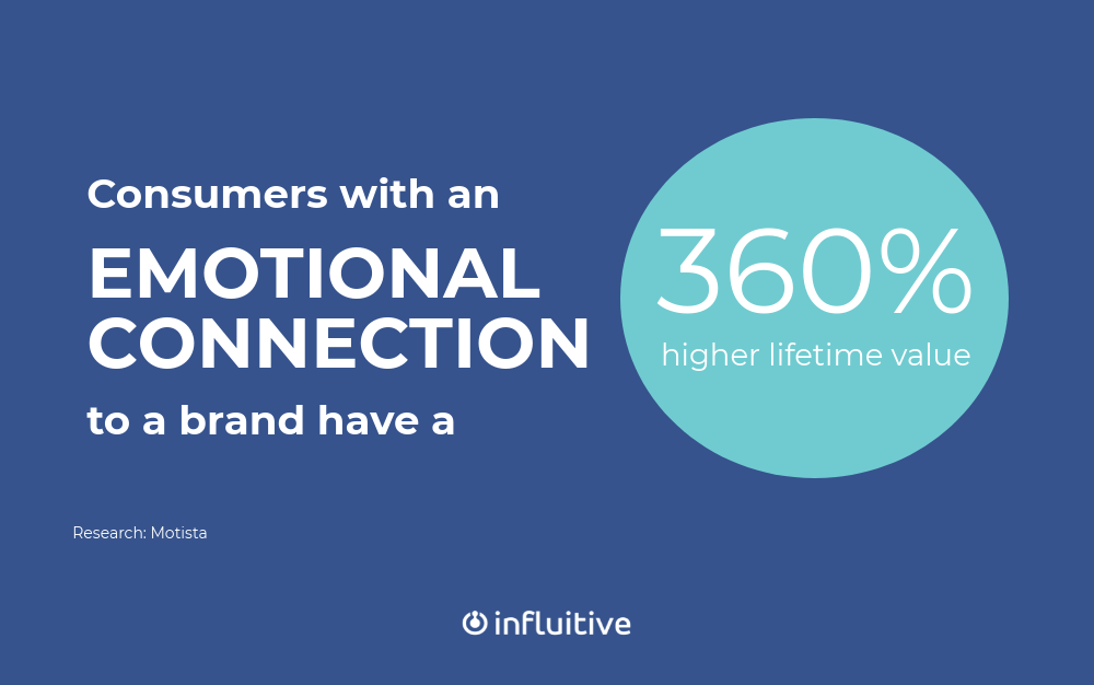 Consumers with an emotional connection to a brand have a 360% higher lifetime value (Motista)
