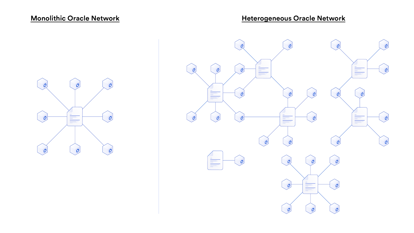Monolithic vs Heterogeneous oracle network Infographic