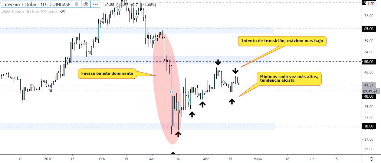 Análisis técnico del gráfico LTC USD en temporalidad diaria. Fuente TradingView