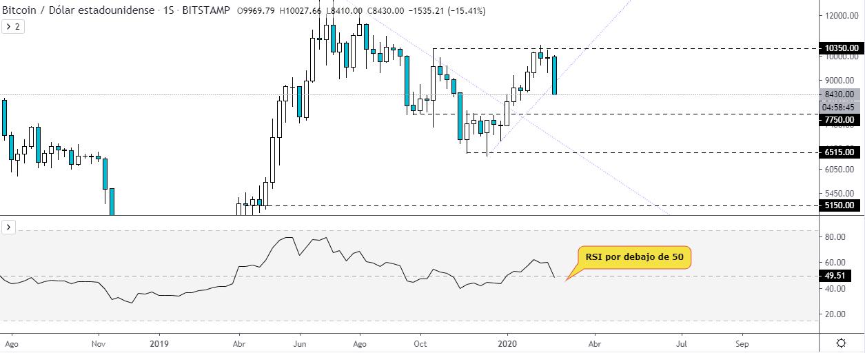 RSI sobre el gráfico semanal del gráfico Bitcoin vs Dólar estadounidense