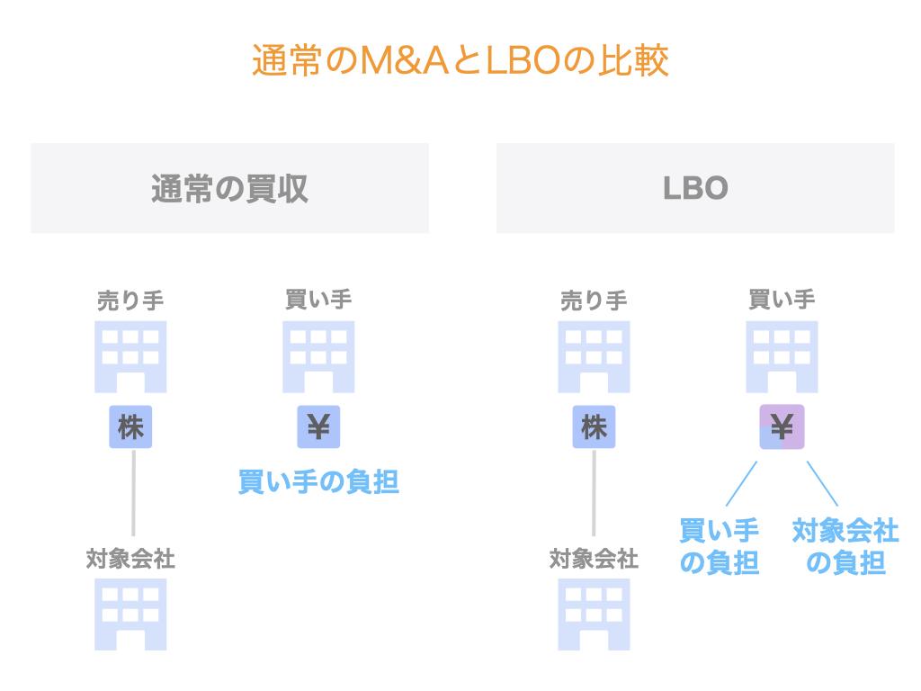 通常のM&AとLBOの比較