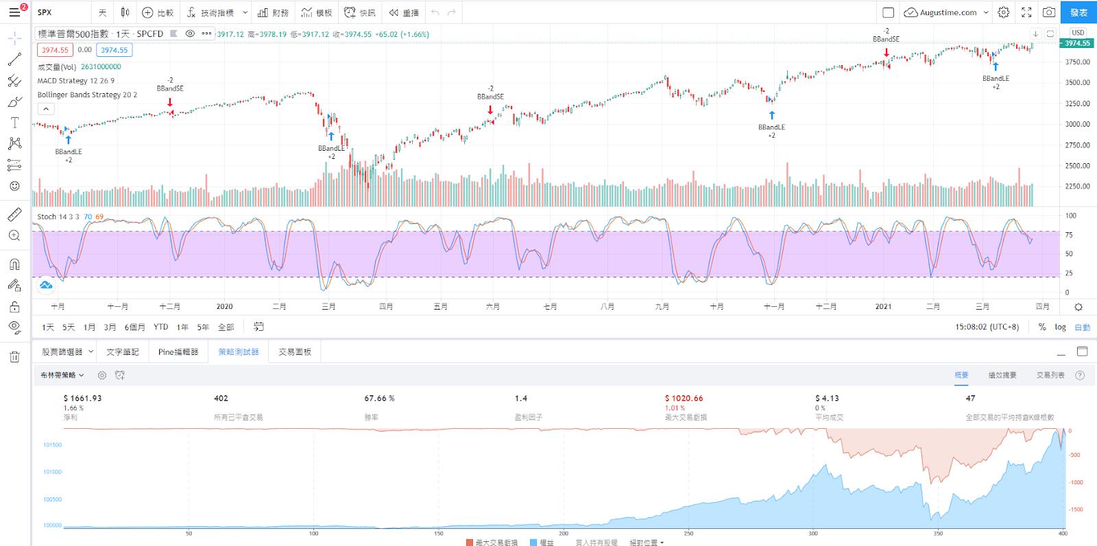 標準普爾指數 S&P500 index K線圖與走勢圖