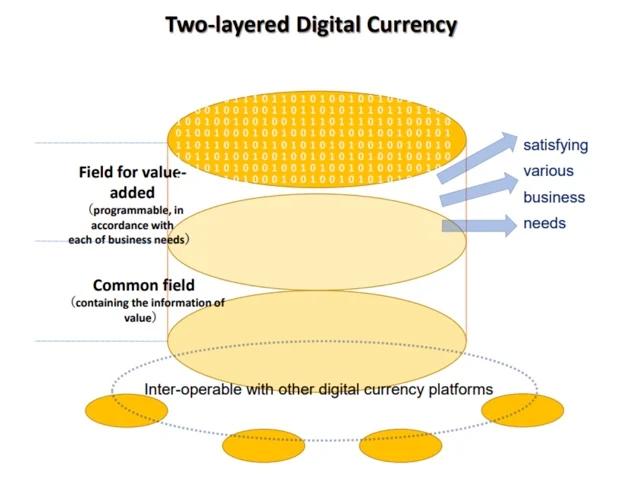 Moeda digital de duas camadas