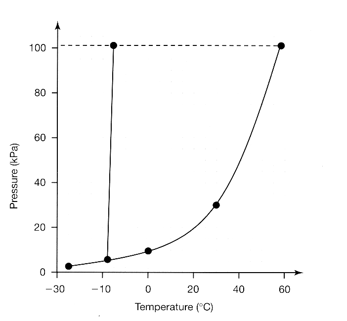Understanding Phase Changes and Heating Curves – Heating Curve of Water Worksheet