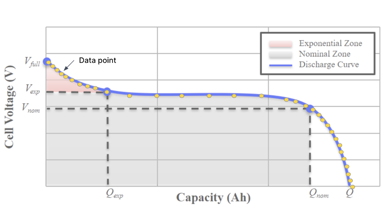 """The same battery discharge curve again, this time with data points superimposed on the image. The data points are spaced close together in the """"interesting bits,"""" where the voltage changes quickly at the beginning and end of the discharge curve. The data points are spaced further apart during the """"boring"""" part in the middle, where the voltage hardly changes at all."""