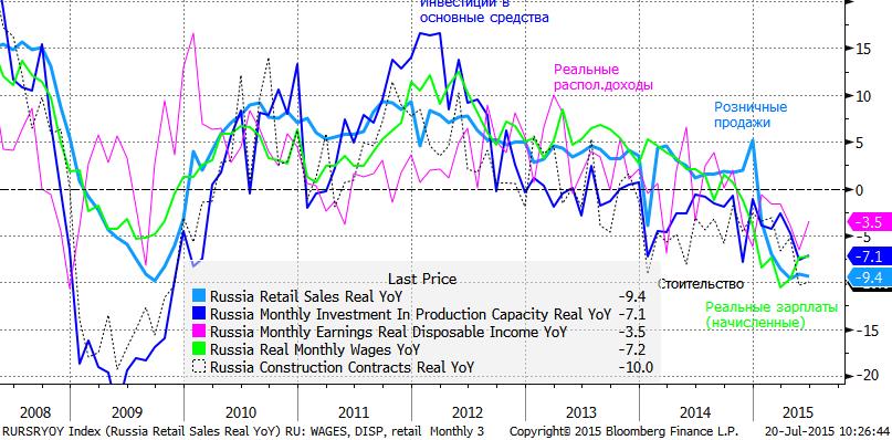 В пятницу Росстат опубликовал данные, из которых следует, что реальные зарплаты растут третий месяц подряд