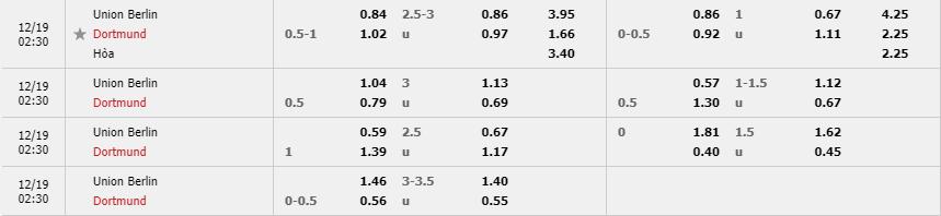 Tỷ lệ kèo Union Berlin vs Borussia Dortmund mới nhất của nhà cái FUN88