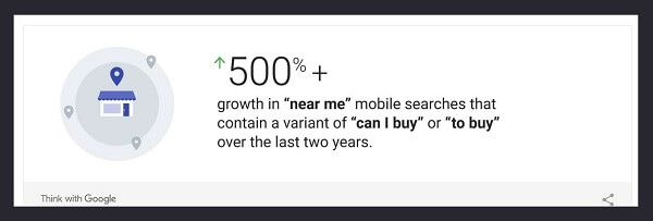 "Mobile ""Near Me"" Searches Have Grown 500 Percent"