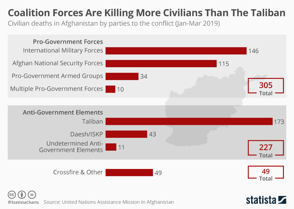 Statista: Coalition Forces Are Killing More Civilians Than The Taliban