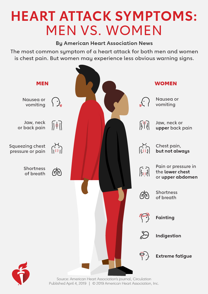 Image result for female symptoms of heart attack