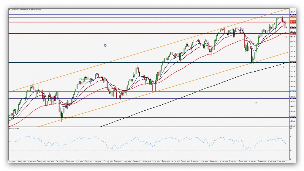 Compartirtrading Post Day Trading 2014-03-14-SP Diario