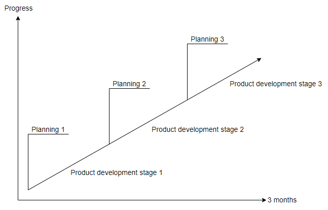 Plannings in software development