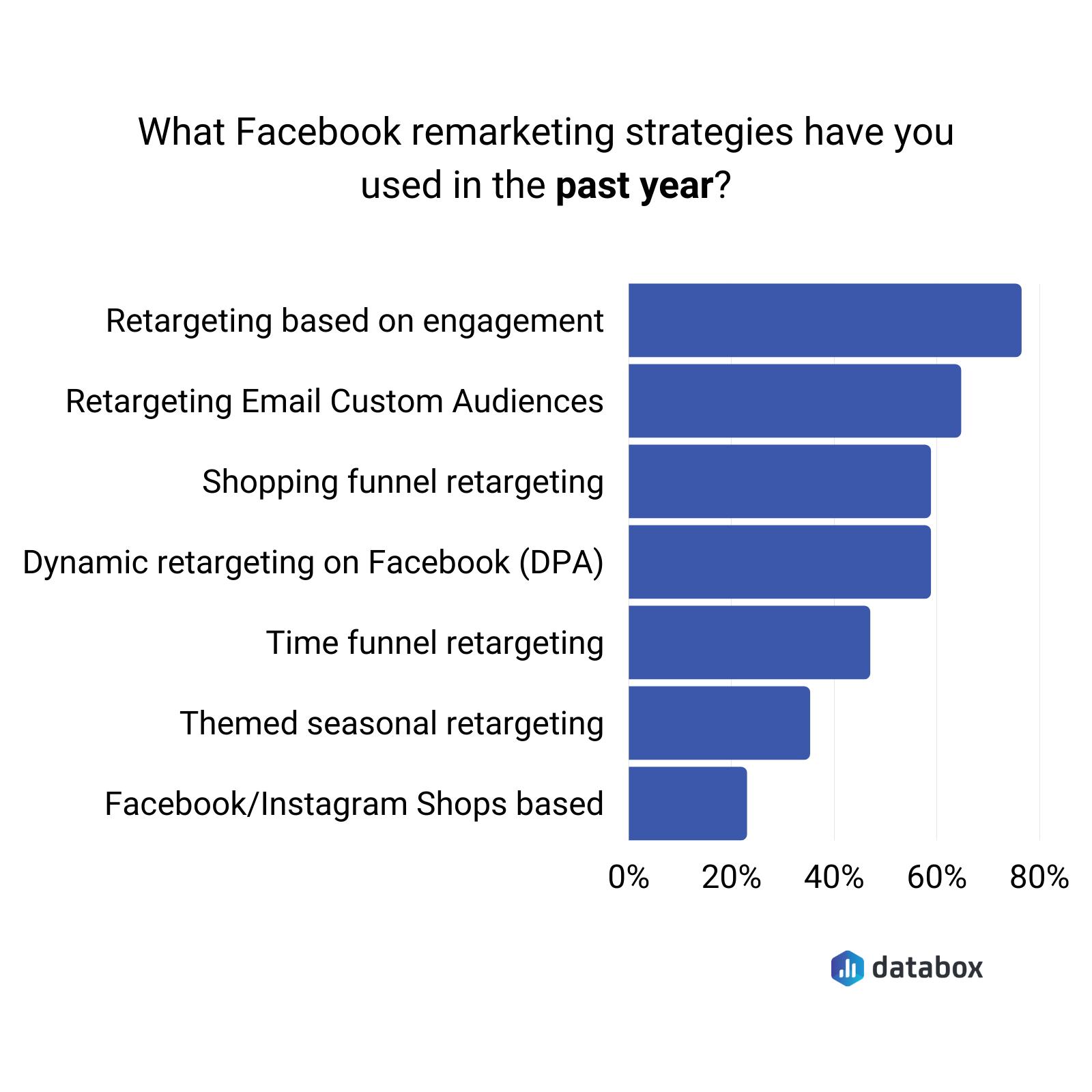 most popular Facebook remarketing strategies data