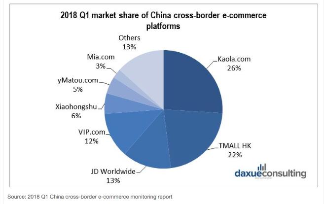 (Chart shows China's cross-border e-commerce platforms.)