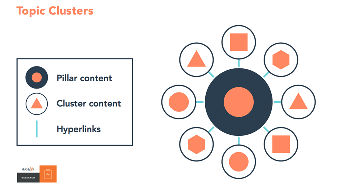 content clusters