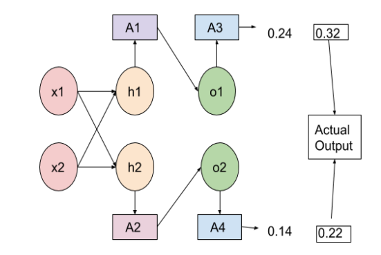 Architecture of a Neural Network in order to understand loss function