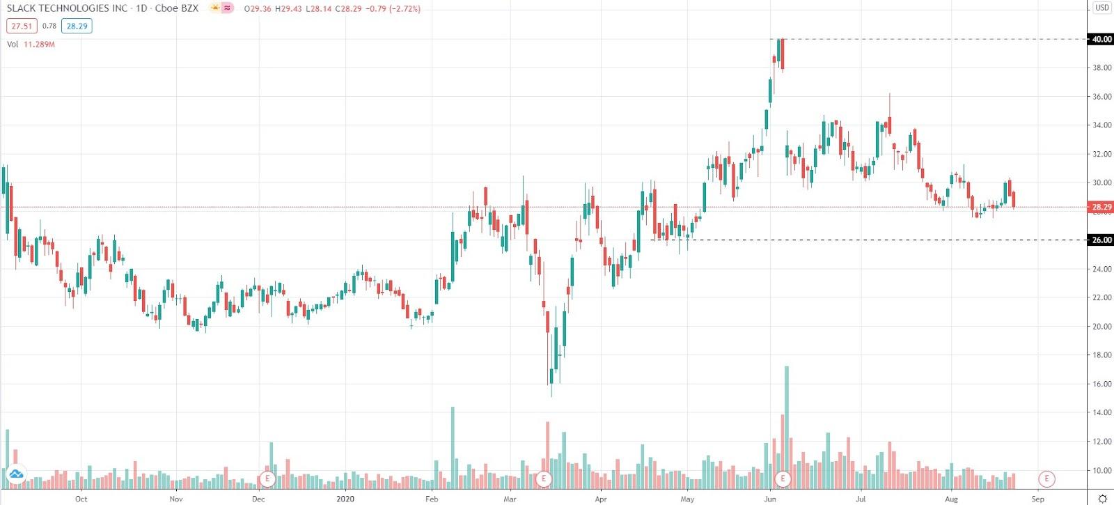 Перспективы инвестиций в акции компании Slack (WORK)