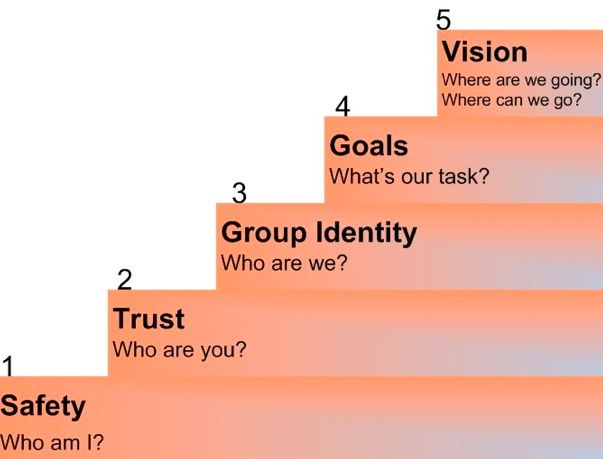 Steps to build trust