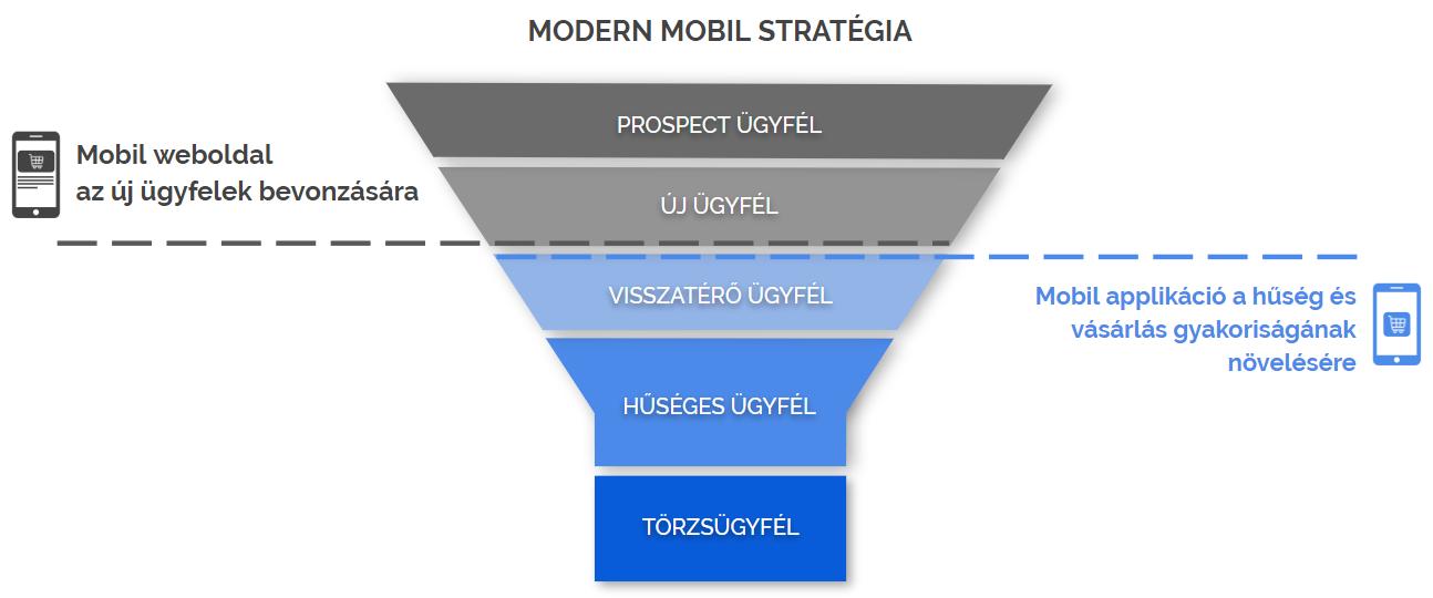 A jó weboldal bevonzza a vásárlót, a jó mobil applikáció pedig a márkához, kereskedőhöz köti