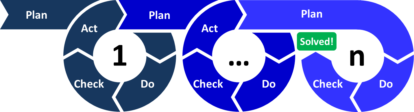 File:PDCA-Multi-Loop.png - Wikimedia Commons