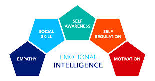 Listening: The Secret Weapon of Emotional Intelligence • Stop At ...