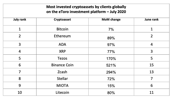 Table showing the most invested cryptocurrencies on eToro