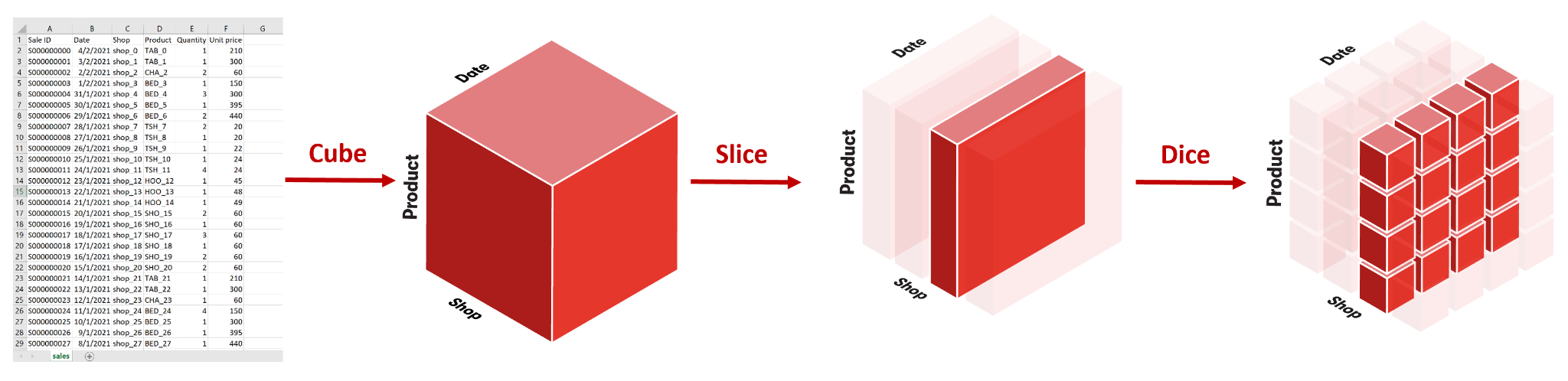 Visual representation of slice and dice operations on a cube.
