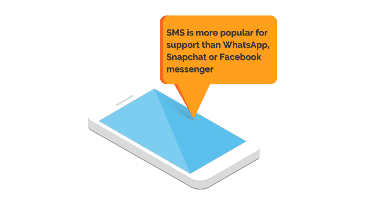 SMS marketing vs WhatsApp, Messenger