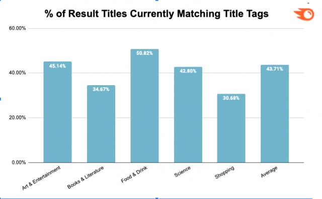 Google показывает Н1 вместо тега Title в результатах в 75% случаев