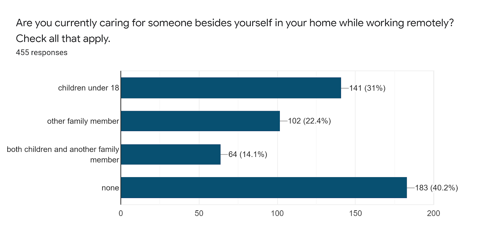 Forms response chart. Question title: Are you currently caring for someone besides yourself in your home while working remotely? Check all that apply.. Number of responses: 455 responses.