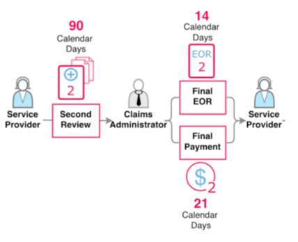 sbr requirements claims administrators.jpg