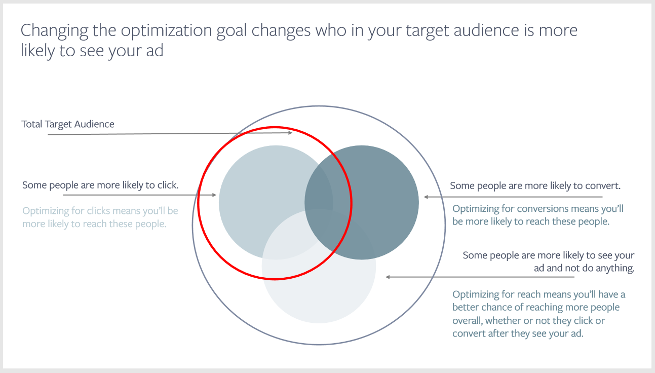 Changing the optimization goal changes in Facebook