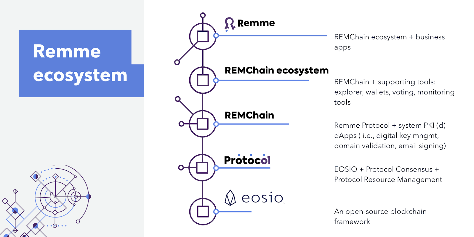 A hierarchical view of the Remme ecosystem.