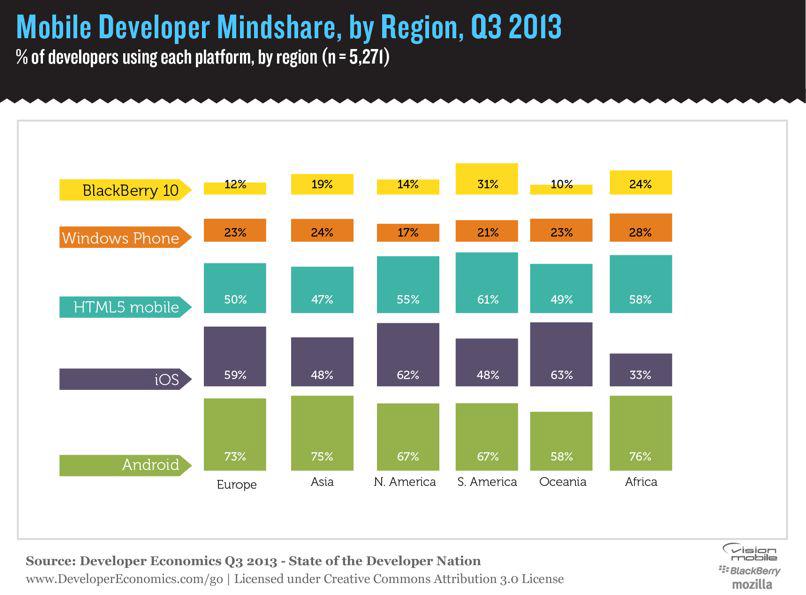 Android App Development Company - Redbytes