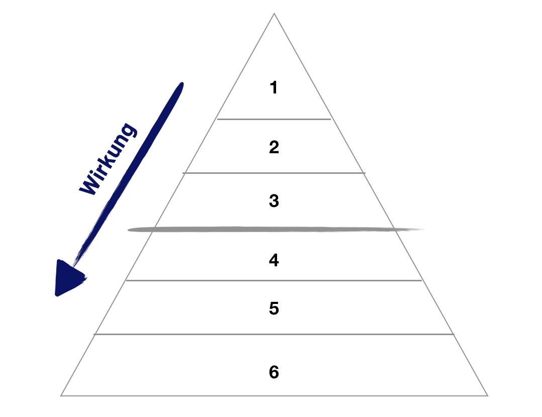 Die 6 Ebenen der Dilts Pyramide