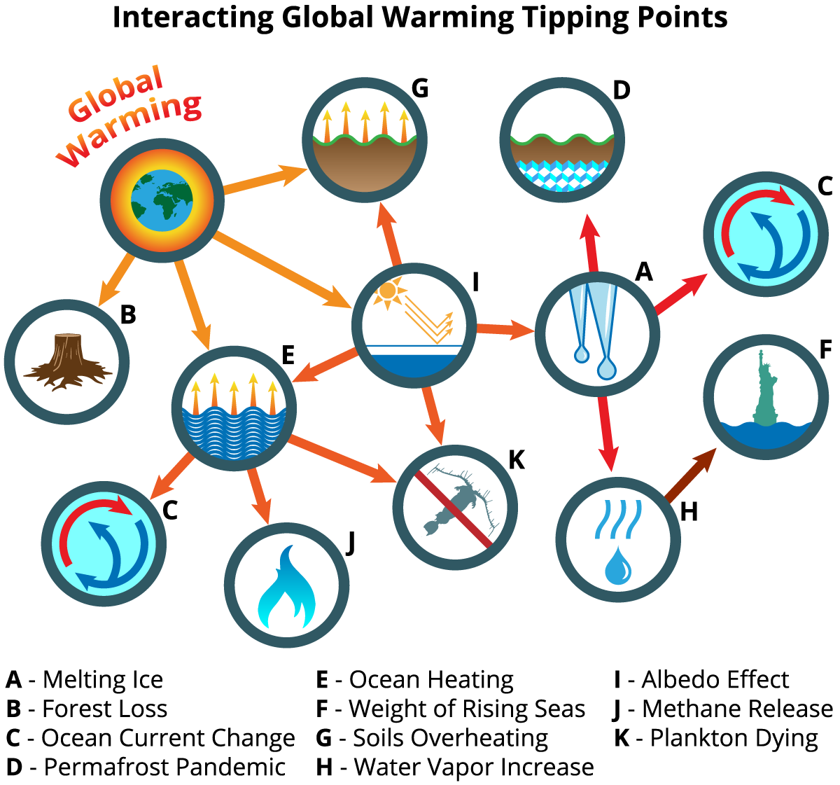 Image result for climate tipping points