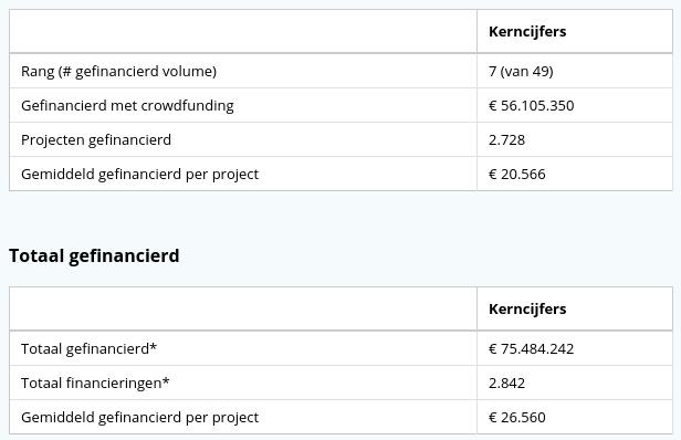 kerncijfer lendahand van crowdfundingcijfers.nl