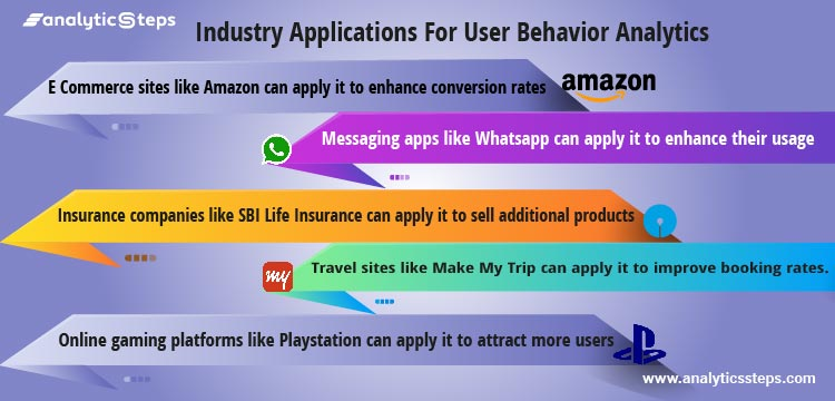 The image shows the various industry applications of Behavioral Analytics