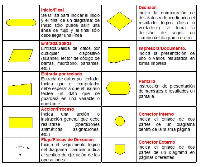 Diagrama de flujo checalo19 diagrama de flujo ccuart Gallery