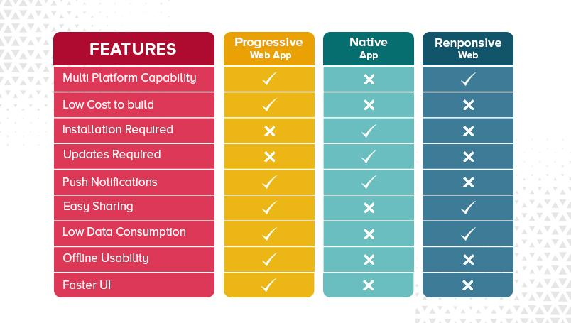 Features of PWA, Native App and Responsive