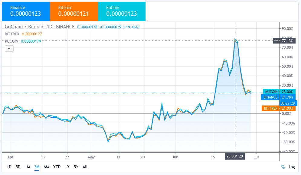 chart kitchen best trading signals