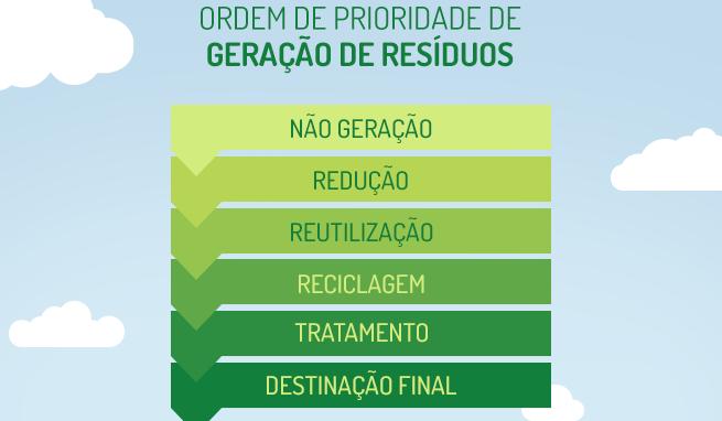 ordem de prioridade de geração de resíduos