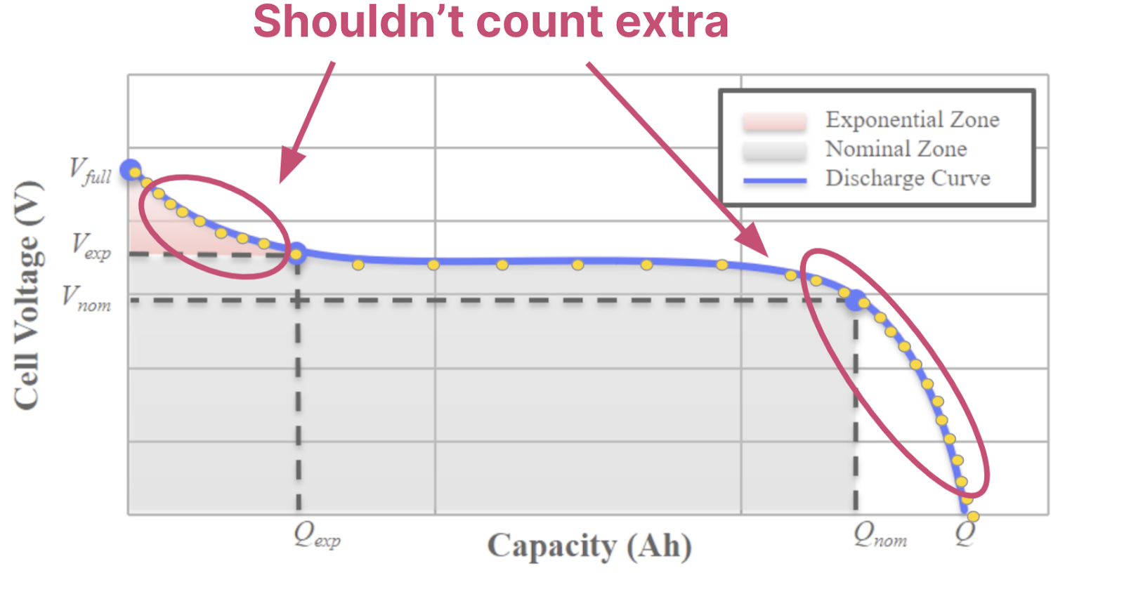 """The same battery curve again, with the same data points superimposed and the """"interesting bits"""" circled again, however this time noting that the """"interesting bits"""" shouldn't count extra even though there are more data points included in the circled area."""