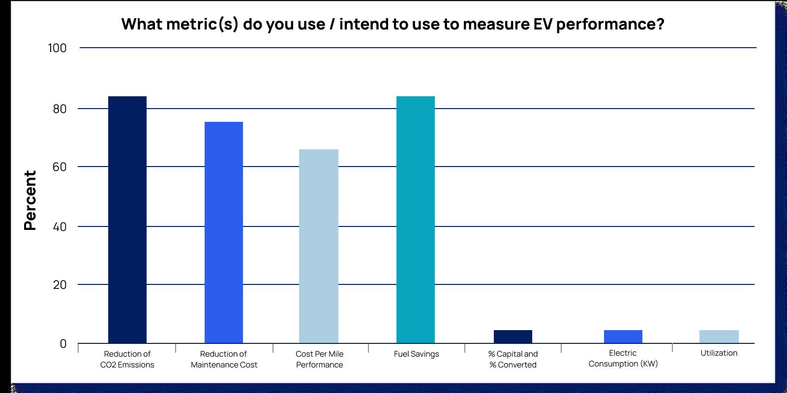EV fleet data metrics