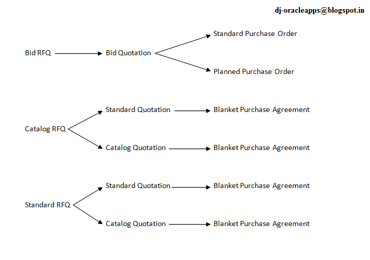 an ORACLE APPS blog Request for Quotation RFQ process in Oracle – Sample Blanket Purchase Agreement Template