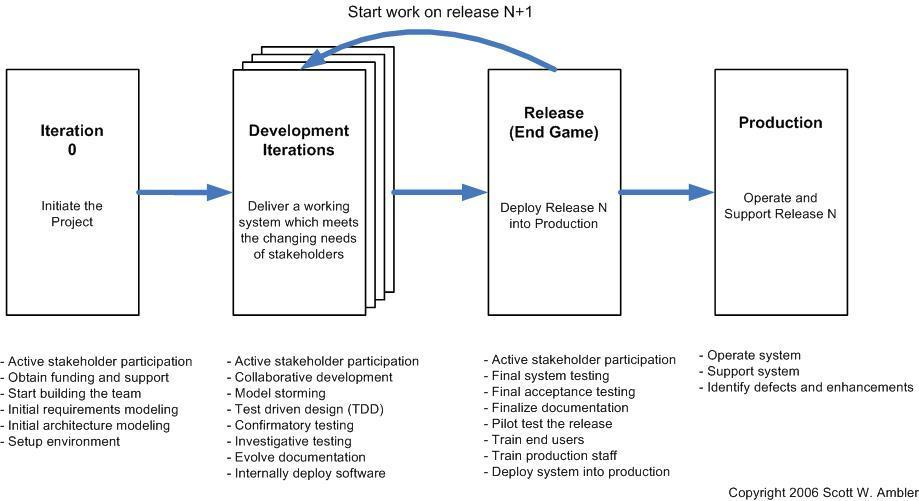What is Agile Testing Methodology Process & Life Cycle