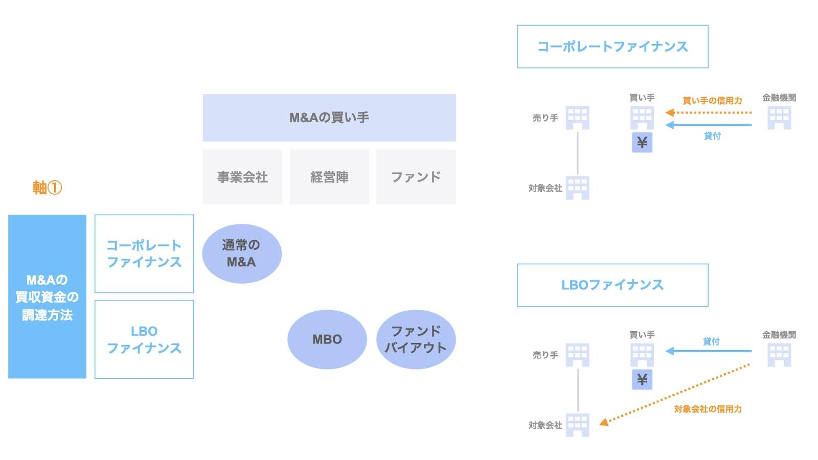 整理の軸① M&Aの買収資金の調達方法による整理
