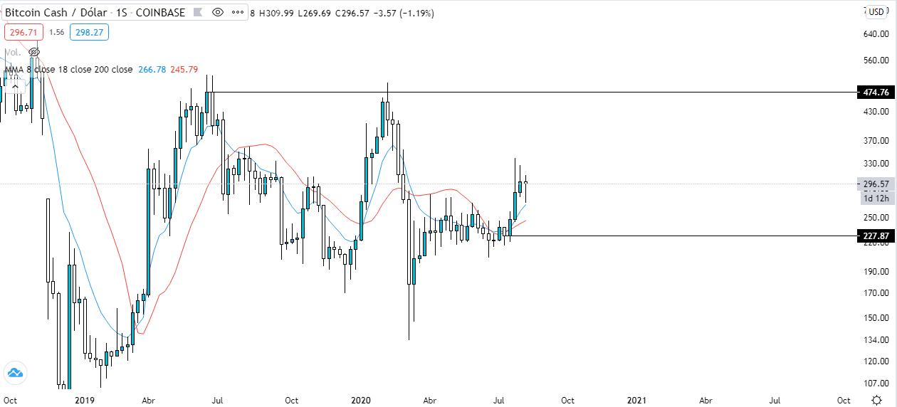 Gráfico semanal BCH vs USD. Fuente: TradingView.