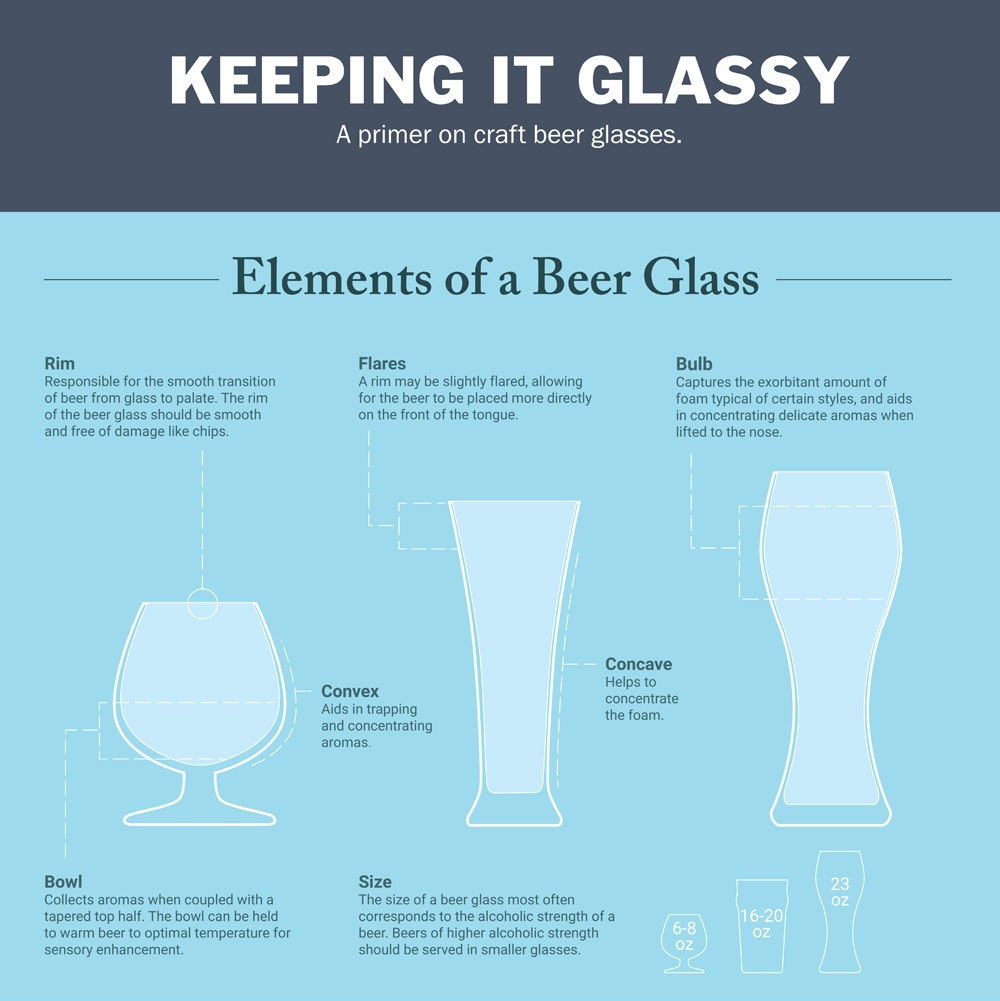 Elements of a Beer Glass